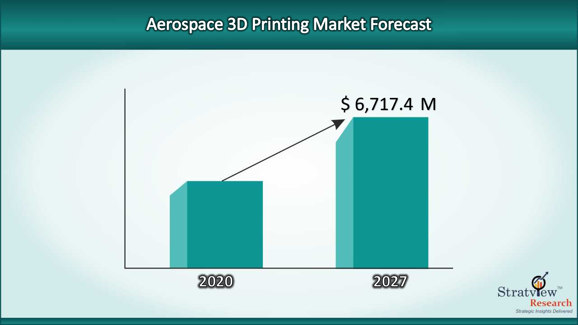 Aerospace 3D Printing Market to offer a healthy CAGR of 16.8% during 2020-27