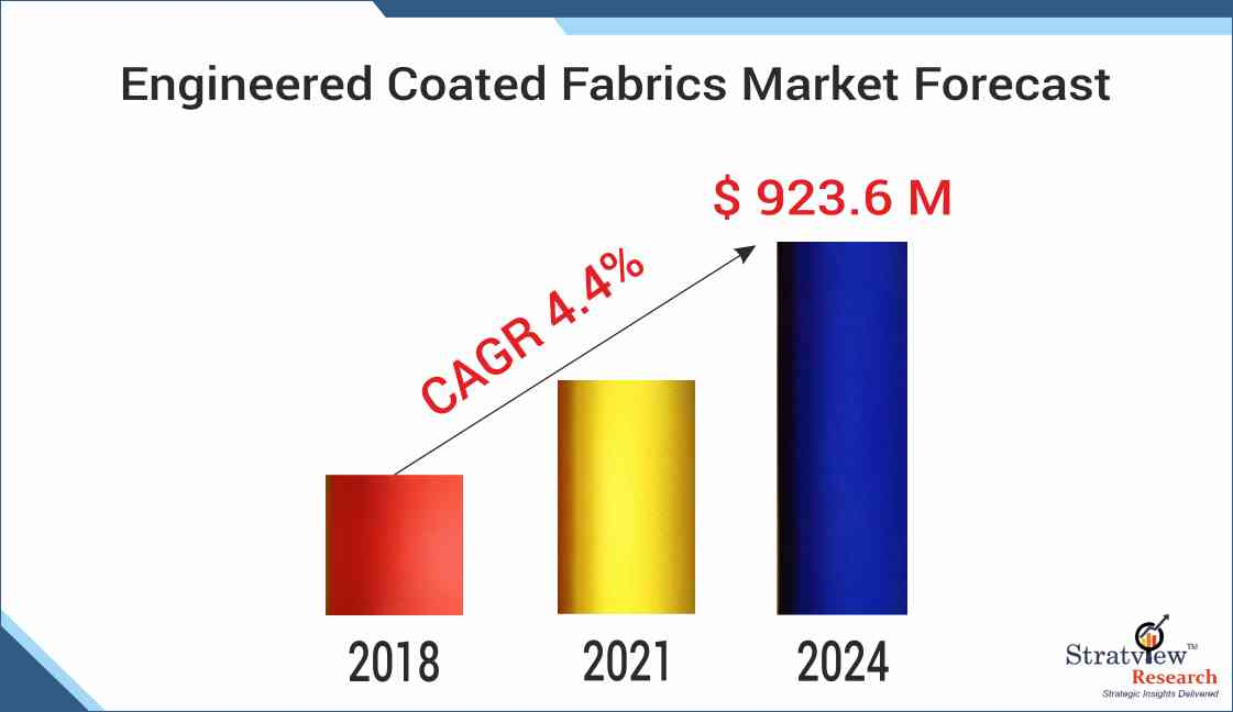 Aerospace Engineered Coated Fabrics Market Size to reach US $167.7 million in 2024