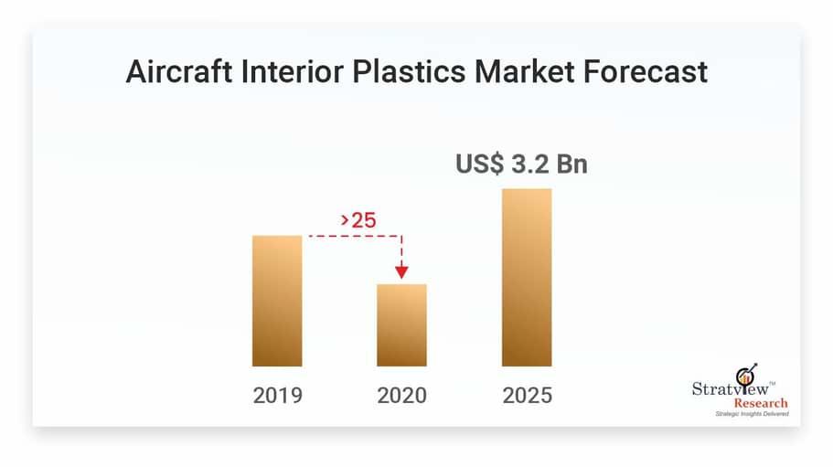 Aircraft Interior Plastics Market Trend Evaluation with covid-19 impact