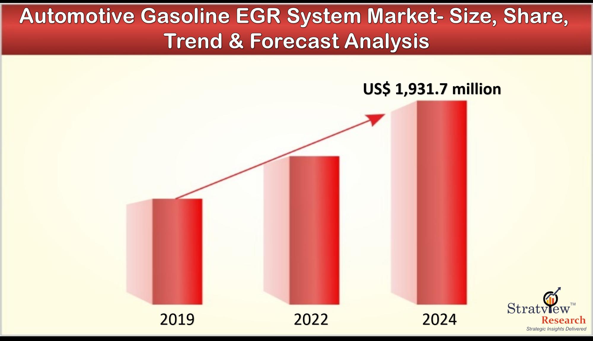 Automotive Gasoline EGR System Market set to US$ 1,931.7 million by 2024