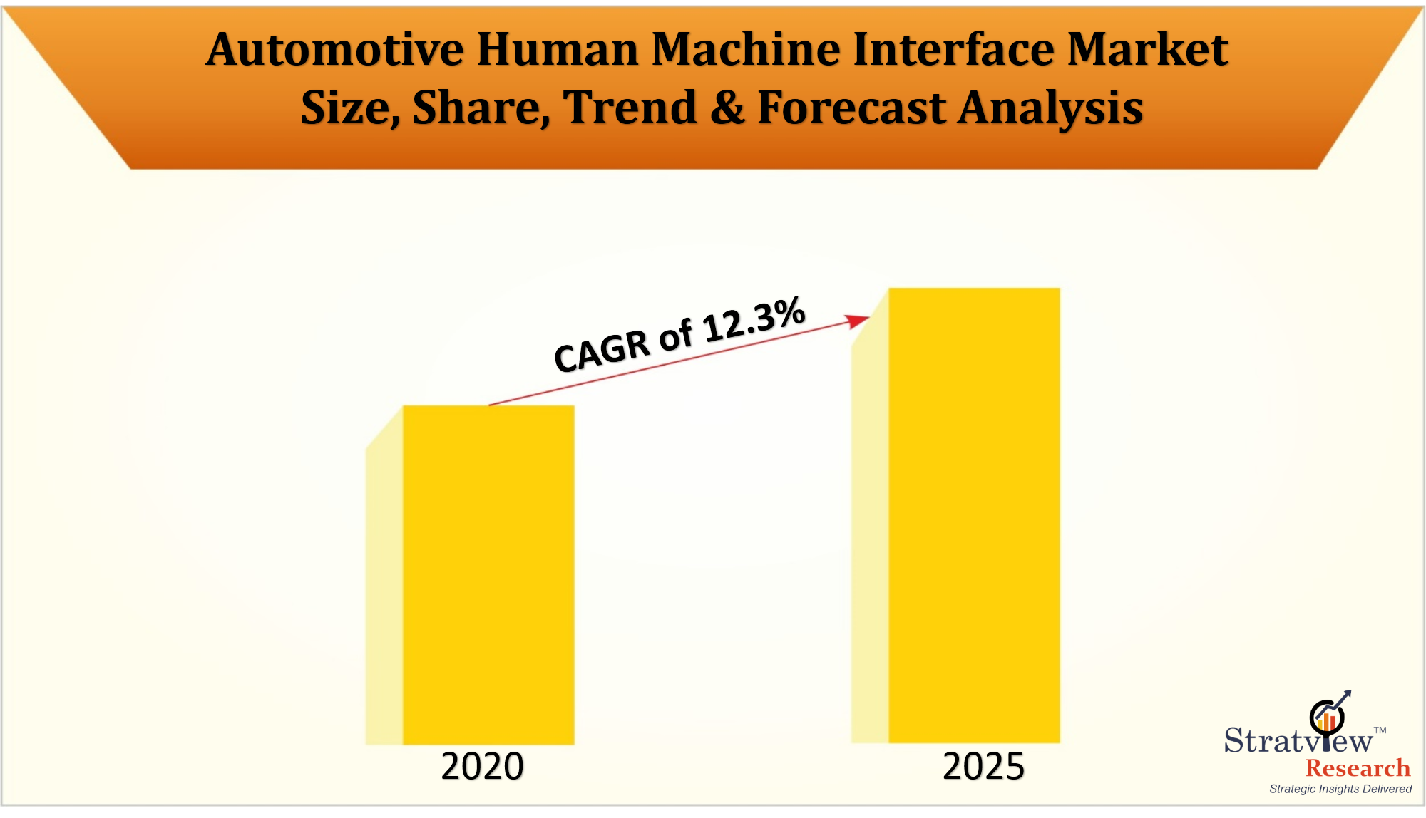 Automotive Human Machine Interface Market to offer profitable growth during 2020-25 with a healthy CAGR of 12.3%