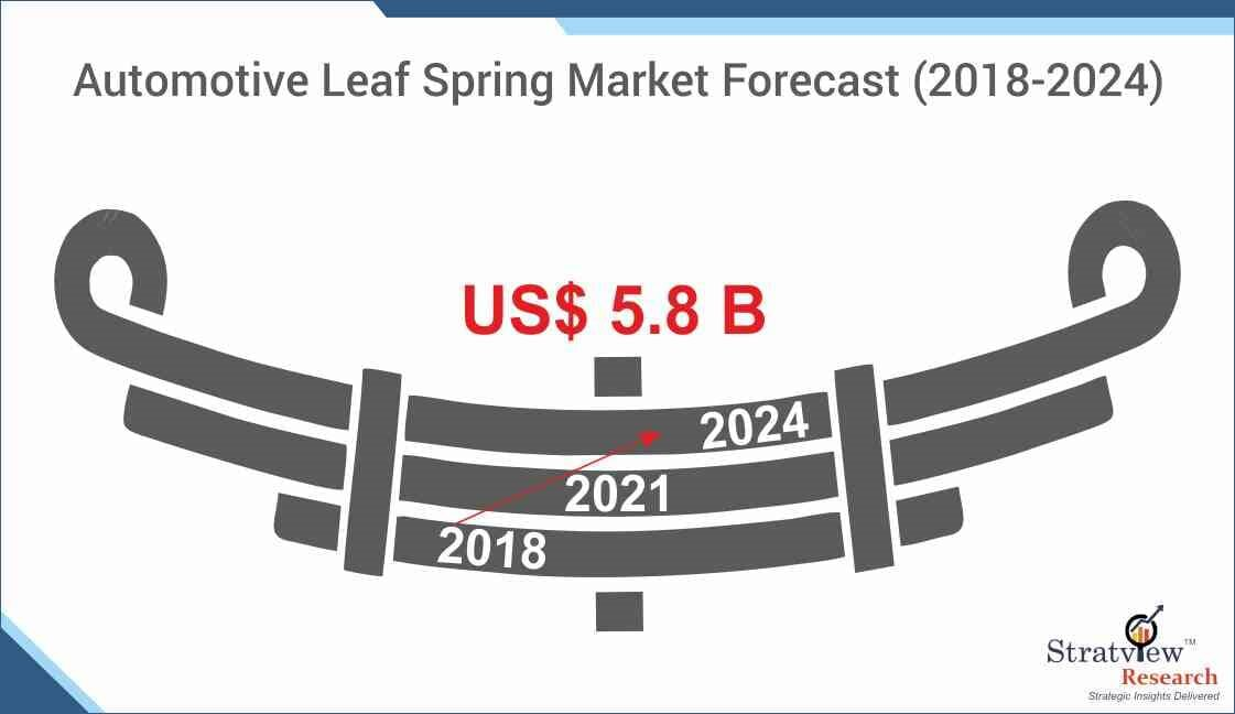 Automotive Leaf Spring Market Expected to Experience Attractive Growth through 2024