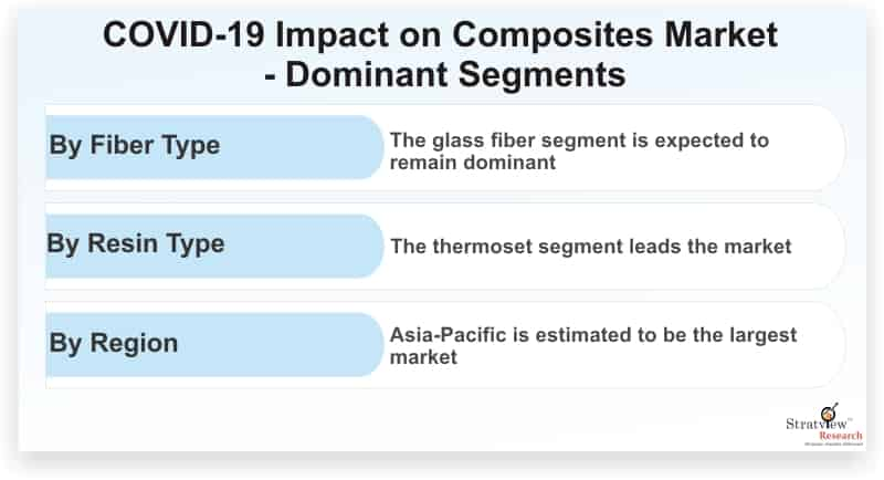 Composites Market Pegged for Robust Expansion by 2026