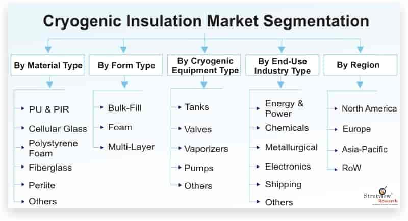 Cryogenic Insulation Market : Global Industry Analysis and Forecast 2020-2025