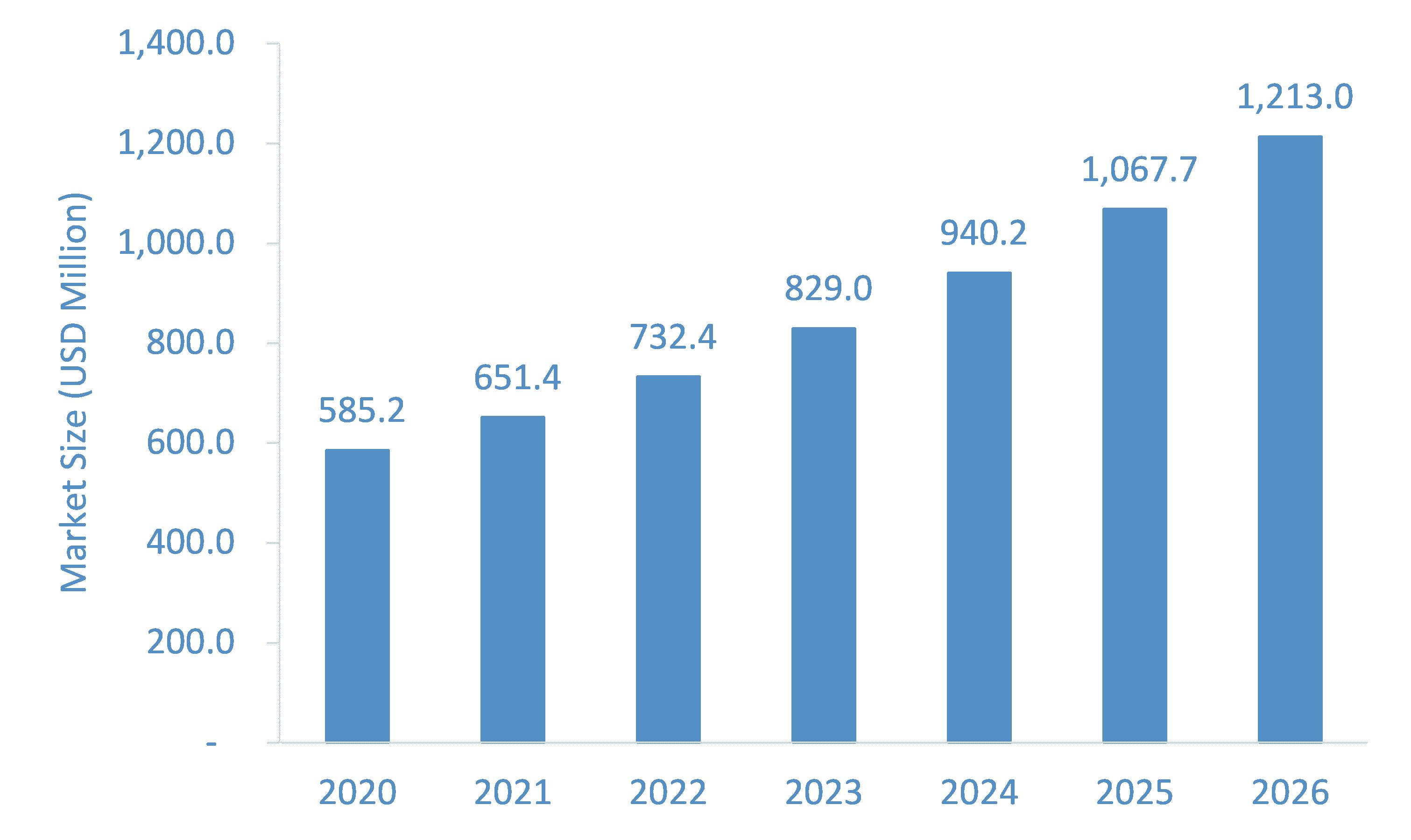 Digital Pathology Market: Key Success Factors, Growth Trends & Forecast 2022-2026