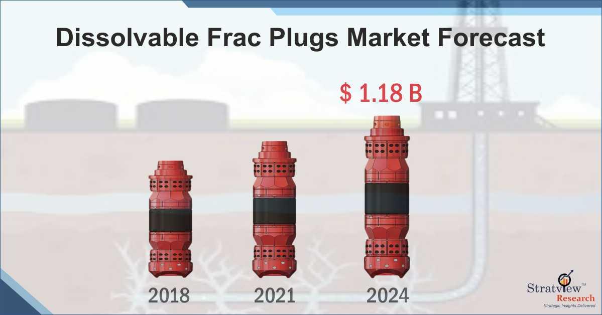 Dissolvable Frac Plugs Market to Reach US$ 1178 million by 2024