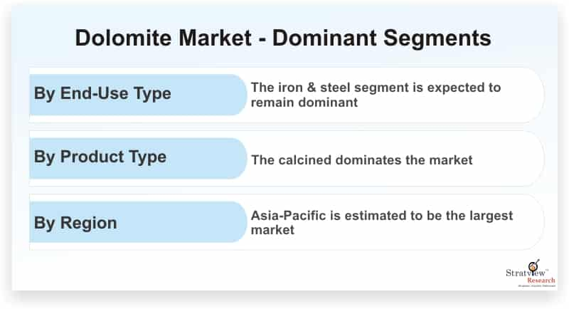 Dolomite Market Expected to Rise at A High CAGR, Driving Robust Sales and Revenue till 2025