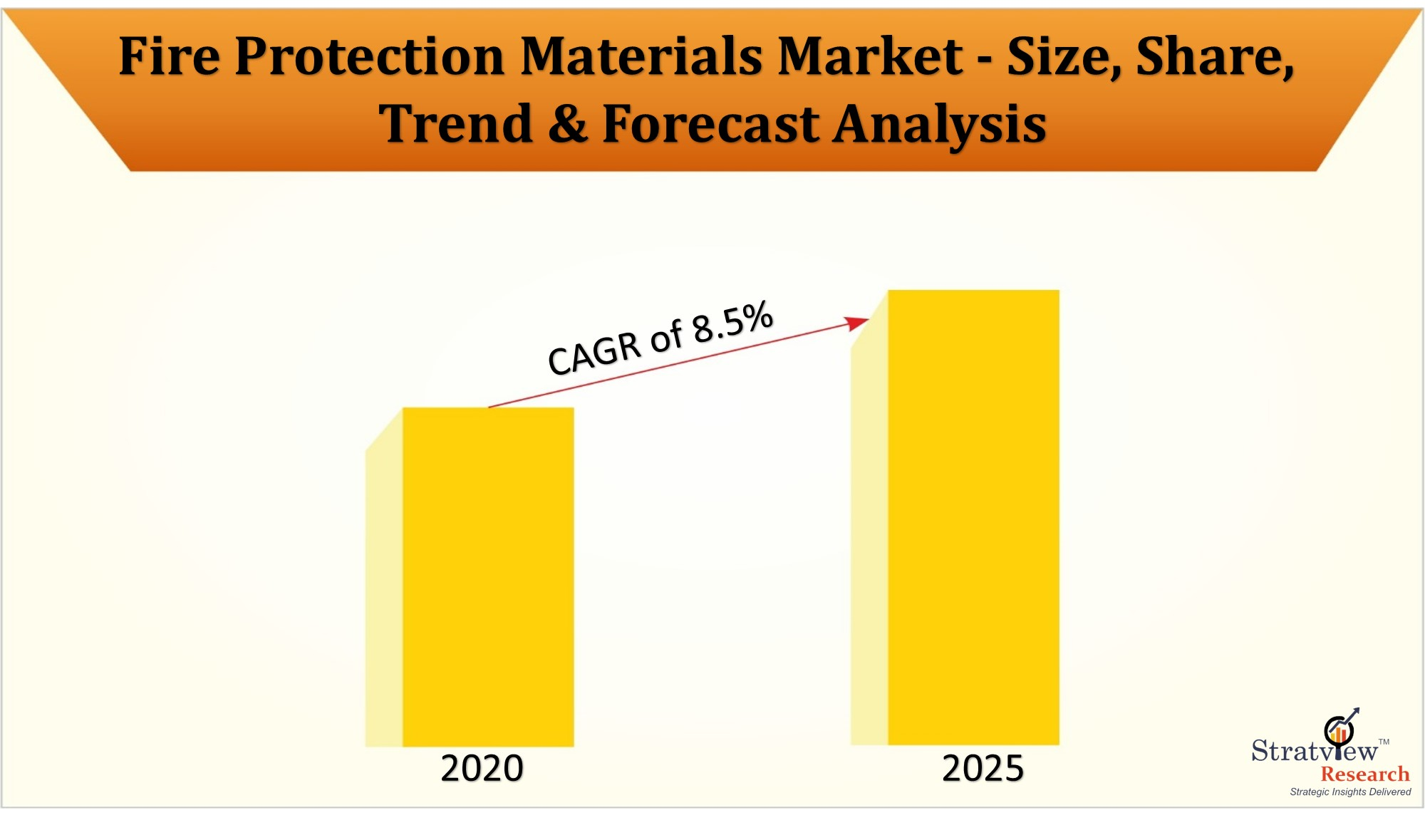 Fire Protection Materials Market likely to witness an impressive CAGR of 8.5%, as estimated by Stratview Research