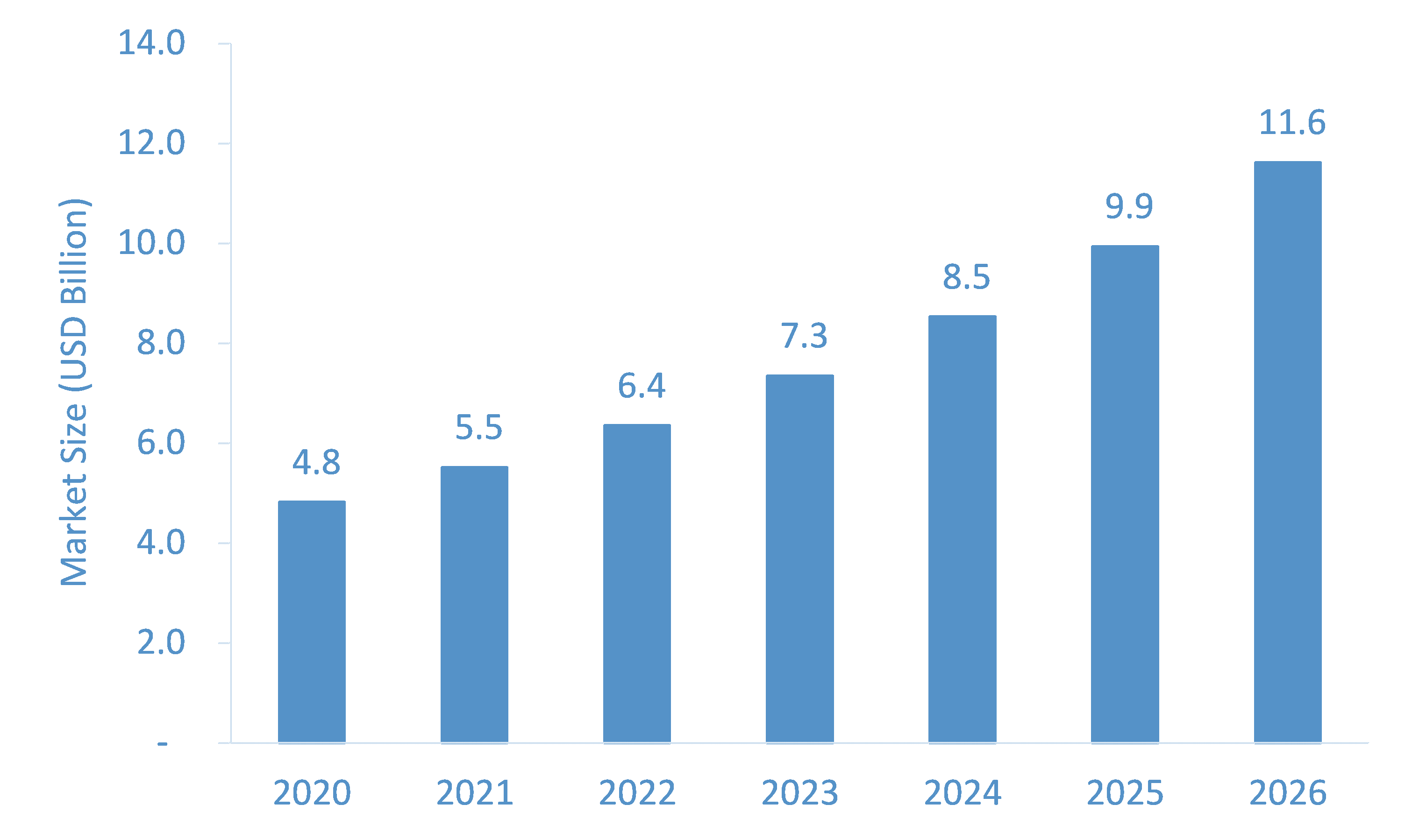 HPV Vaccines Market Size, Emerging Trends, Forecasts, and Analysis 2021-2026