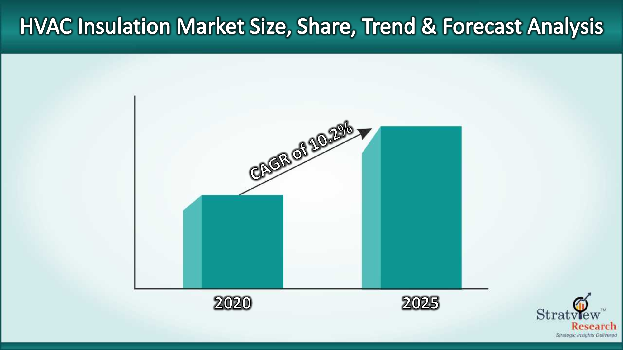 HVAC Insulation Market to offer profitable growth during 2020-25 with a healthy CAGR of 10.2%