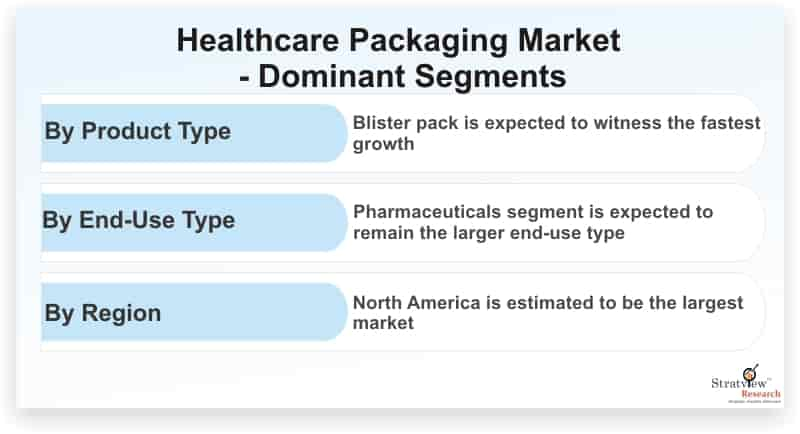 Healthcare Packaging Market is Expected to Register a Considerable Growth by 2025