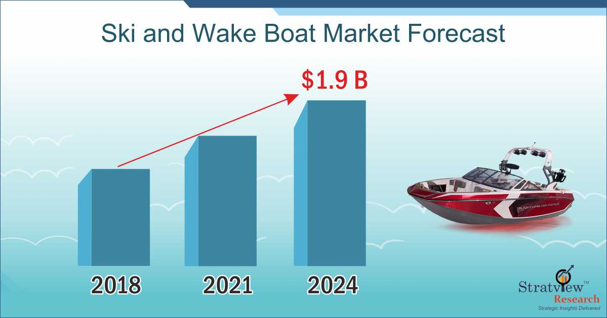 High Growth and Smooth Sailing of Ski & Wake Boat Market