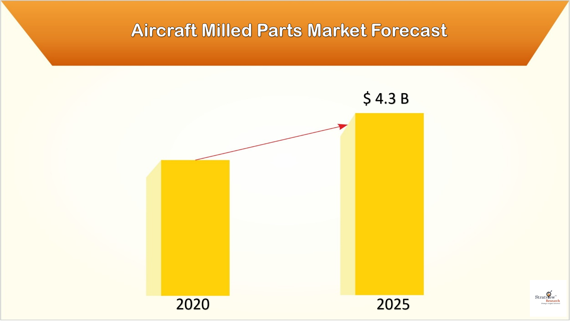 Impact of COVID-19 Outbreak on the Aircraft Milled Parts Market