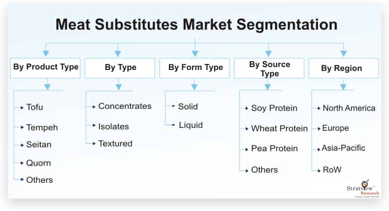 Meat Substitutes Market Set for Rapid Growth During 2020-2025