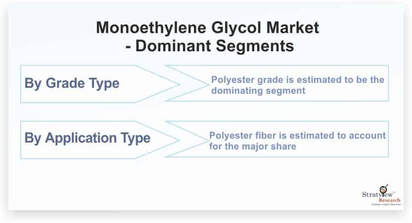 Monoethylene Glycol Market: Global Outlook, Key Developments, And Market Share Analysis | 2021-26