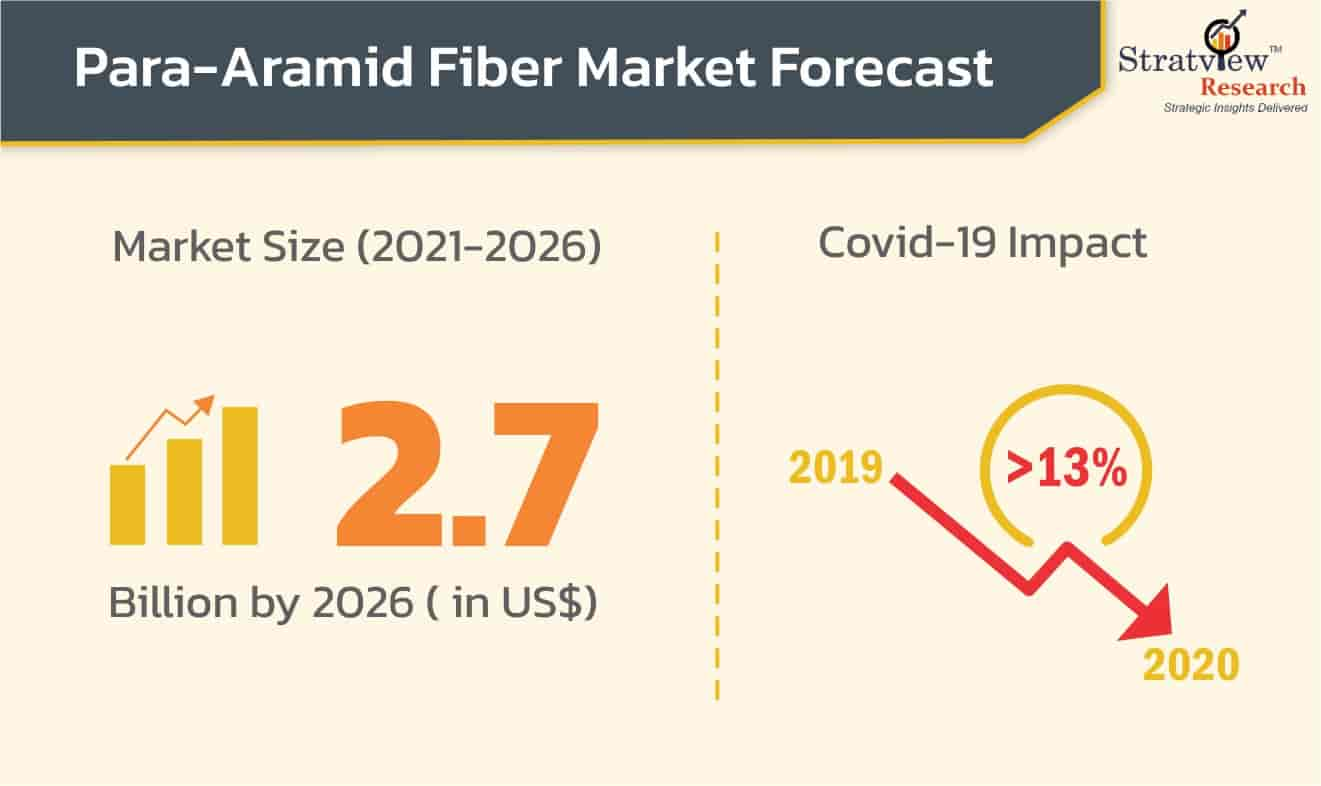 Para-Aramid Fiber Market: Key Success Factors, Growth Trends & Forecast 2021-2026