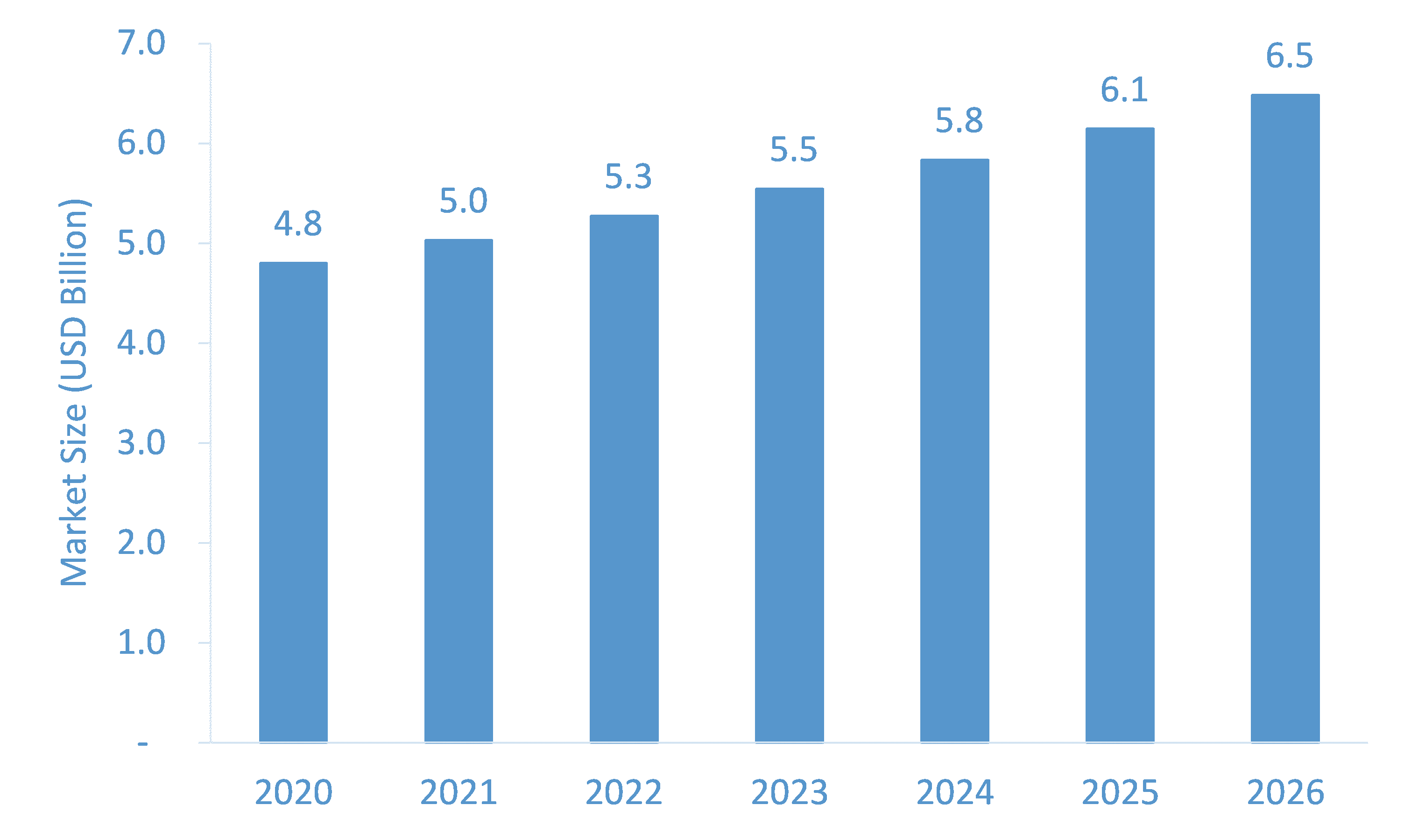 Peripheral IV Catheters Market Study Offering Insights on Latest Advancements, Trends & Analysis from 2022 to 2026