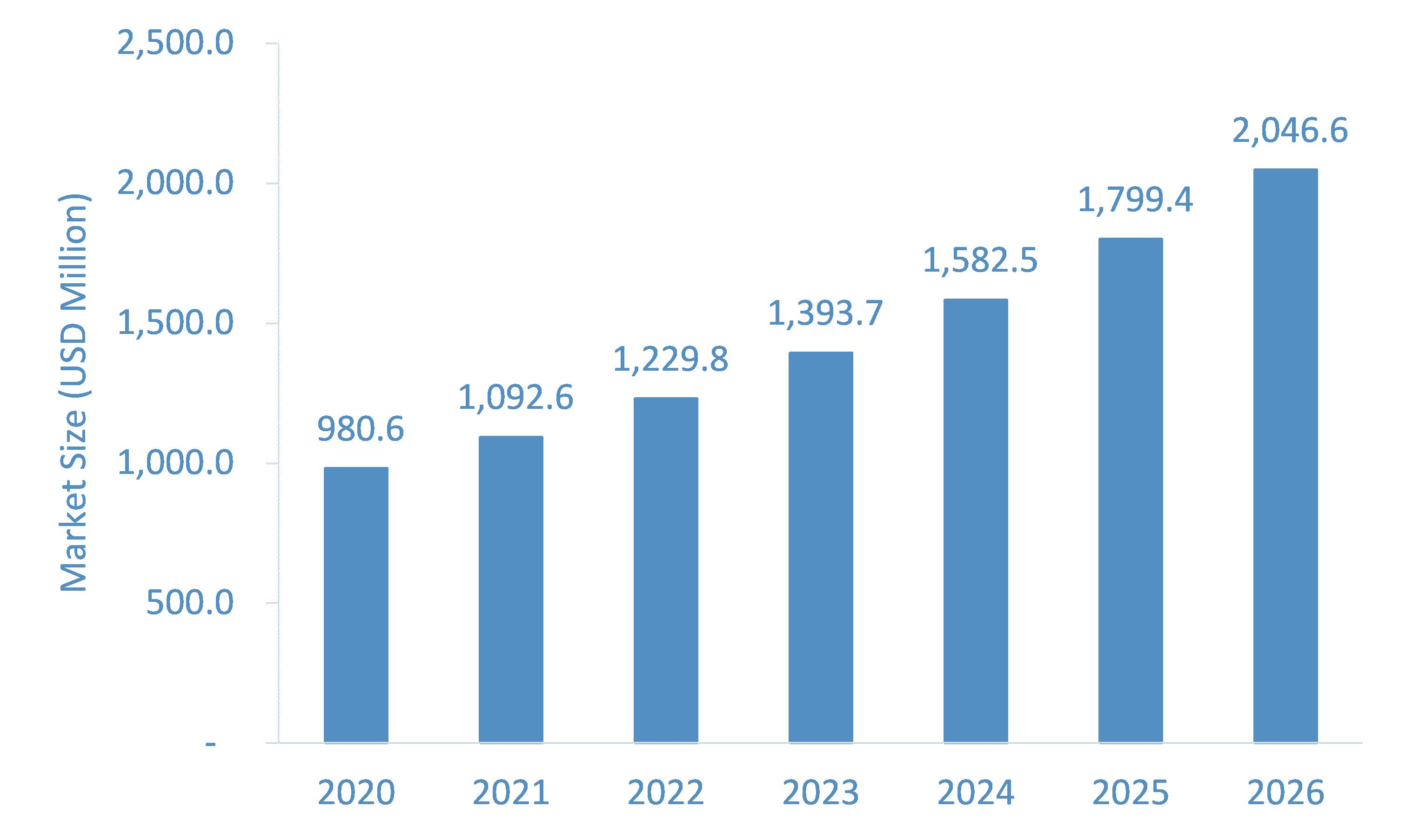 Spinal Muscular Atrophy Medicine Market Growth Trends & Forecast till 2026