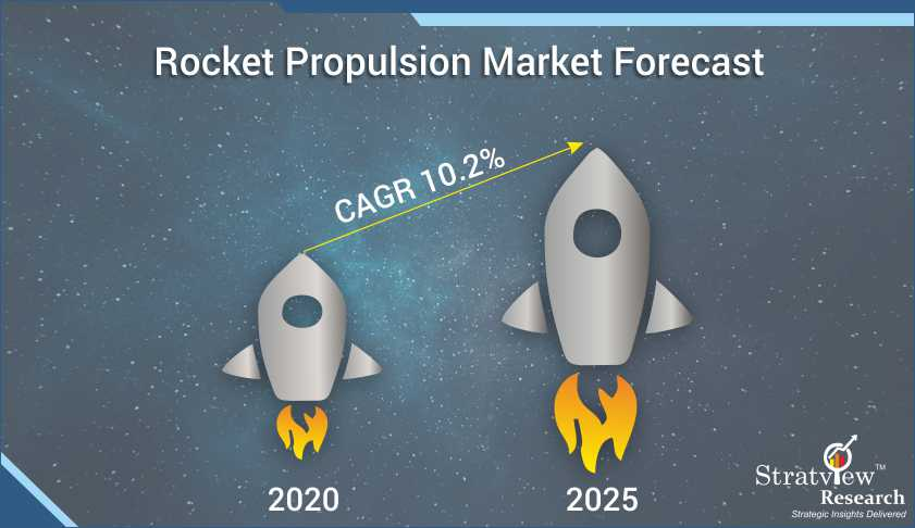 Growth Trends in the Rocket Propulsion Market during the forecast period (2020-2025) as predicted by Stratview Research