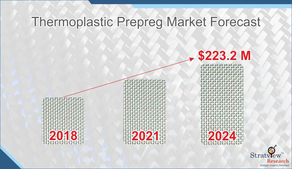 Growth Trends in the Thermoplastic Prepreg Market during the forecast period of 2019-2024 as predicted by Stratview Research