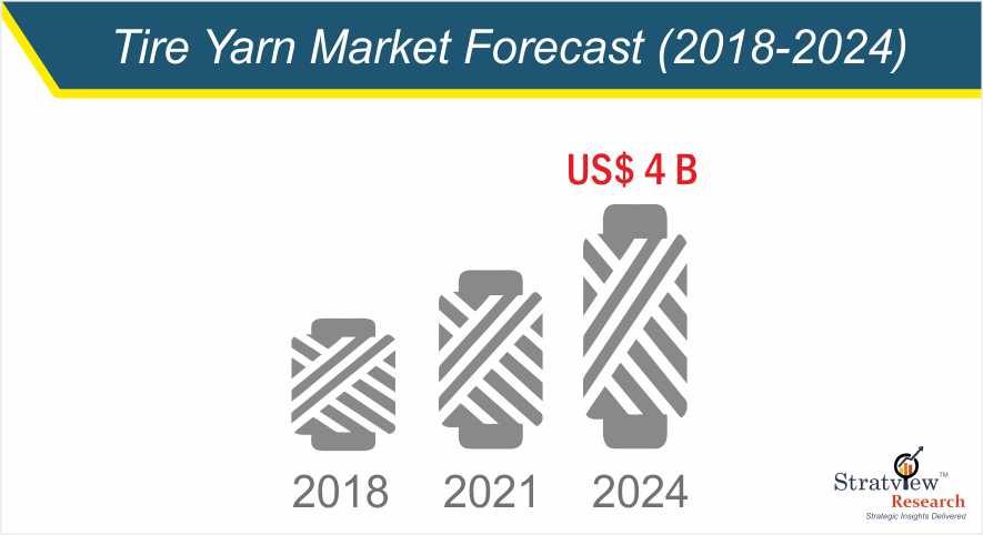 Future of the Tire Yarn Market in the forecast period of 2019-2024 as predicted by Stratview Research