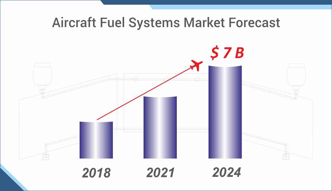 The Market of Aircraft Fuel Systems to grow beyond US$ 7,059.1 million by 2024