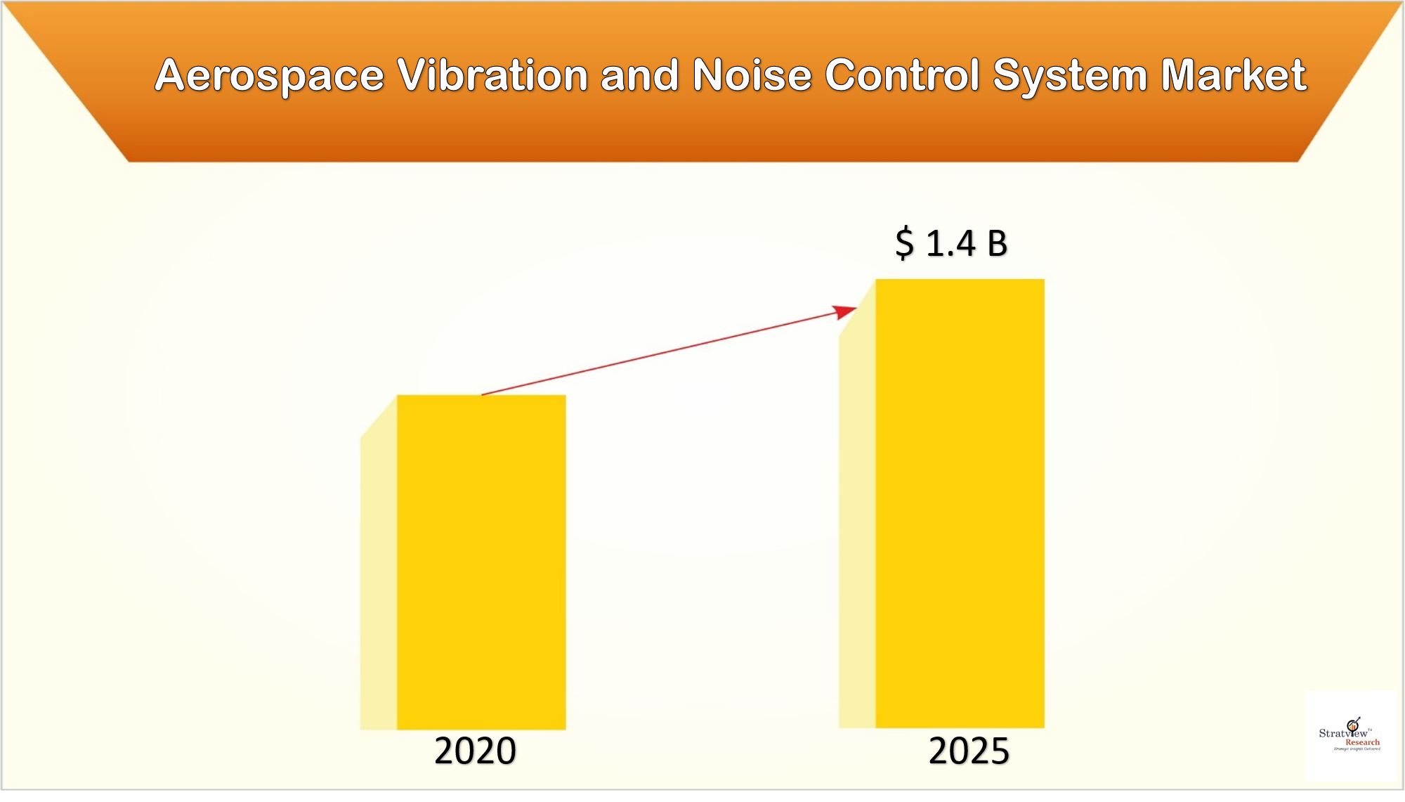 The changing dynamics in Aerospace Vibration and Noise Control System Market with covid-19 impact assessment.