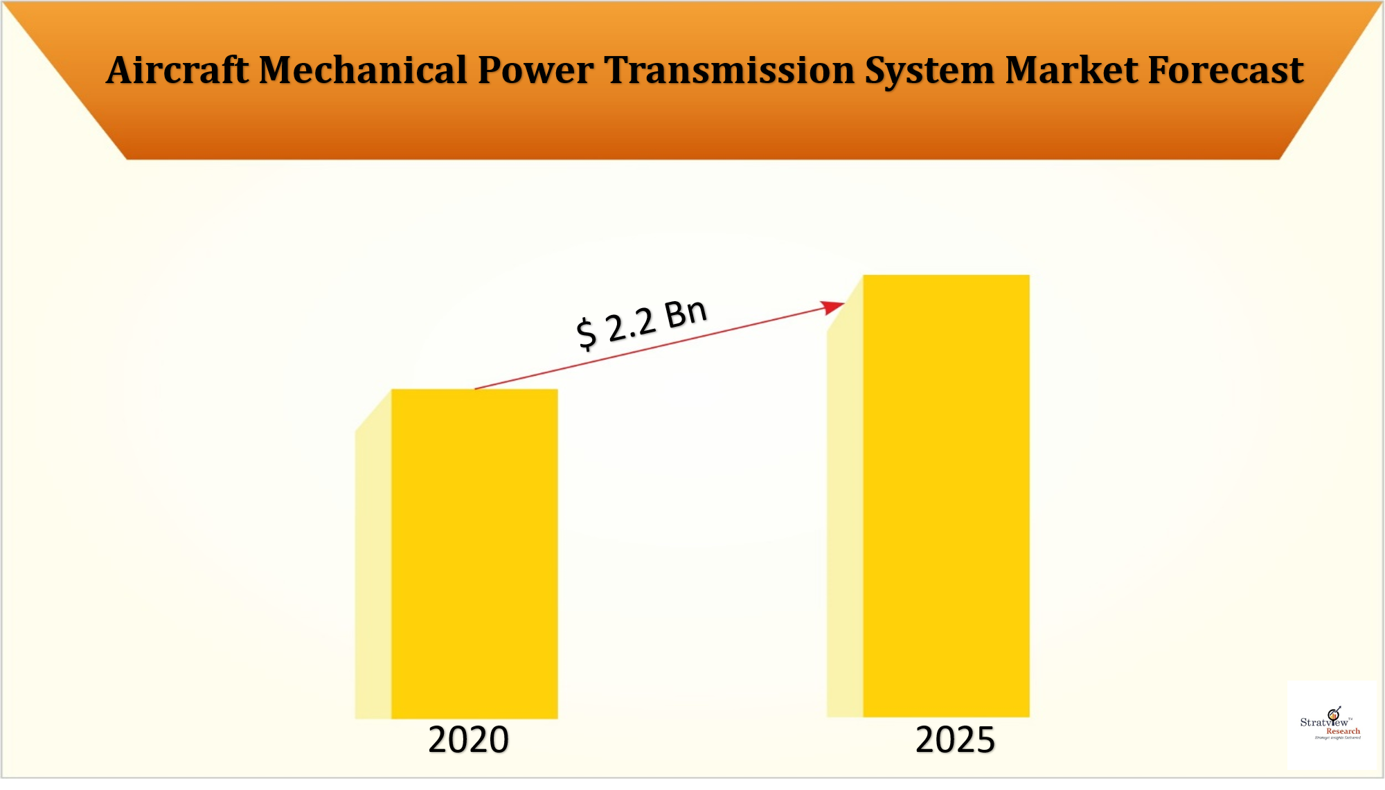 The changing dynamics in Aircraft Mechanical Power Transmission System Market with covid-19 impact assessment.