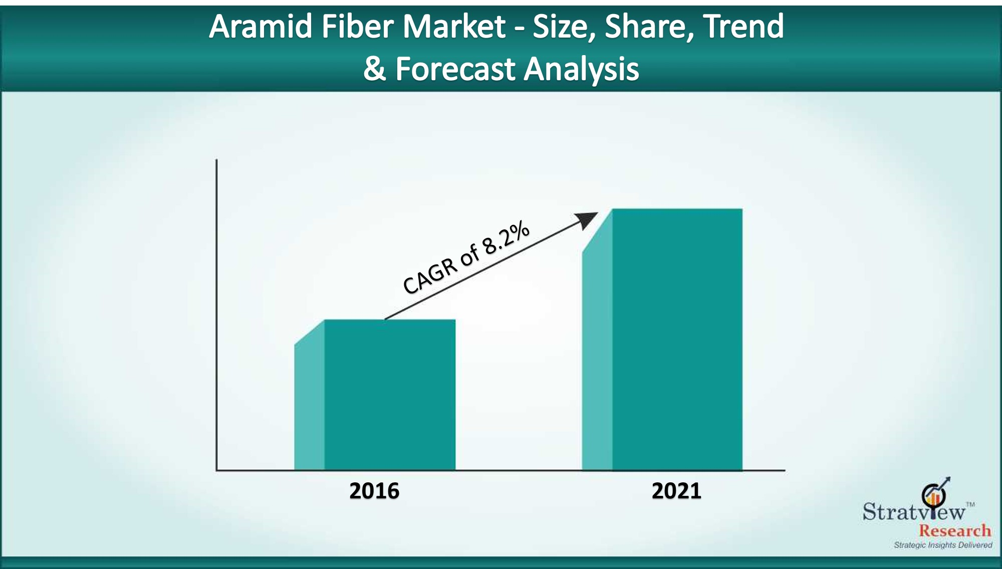 The changing dynamics in Aramid Fiber Market with covid-19 impact assessment