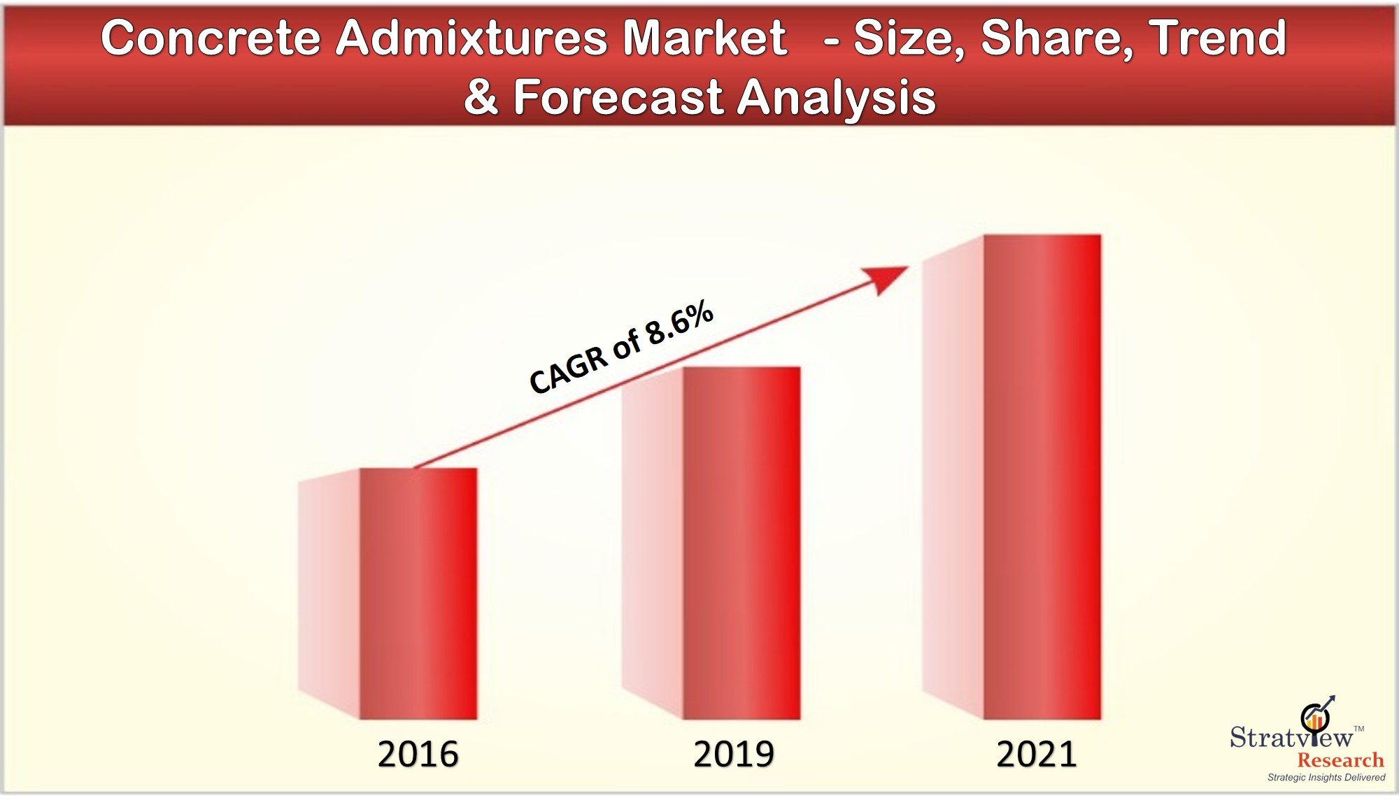 The changing dynamics in Concrete Admixtures Market with covid-19 impact assessment
