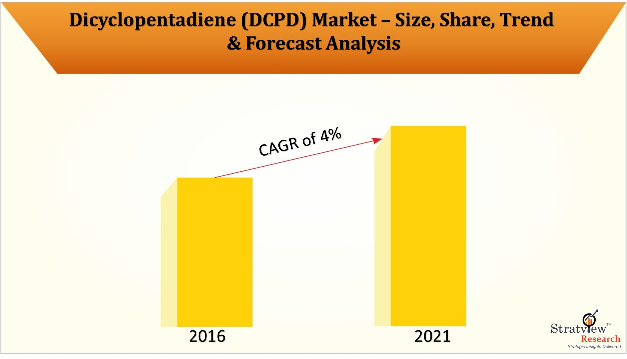 The changing dynamics in Dicyclopentadiene Market with covid-19 impact assessment
