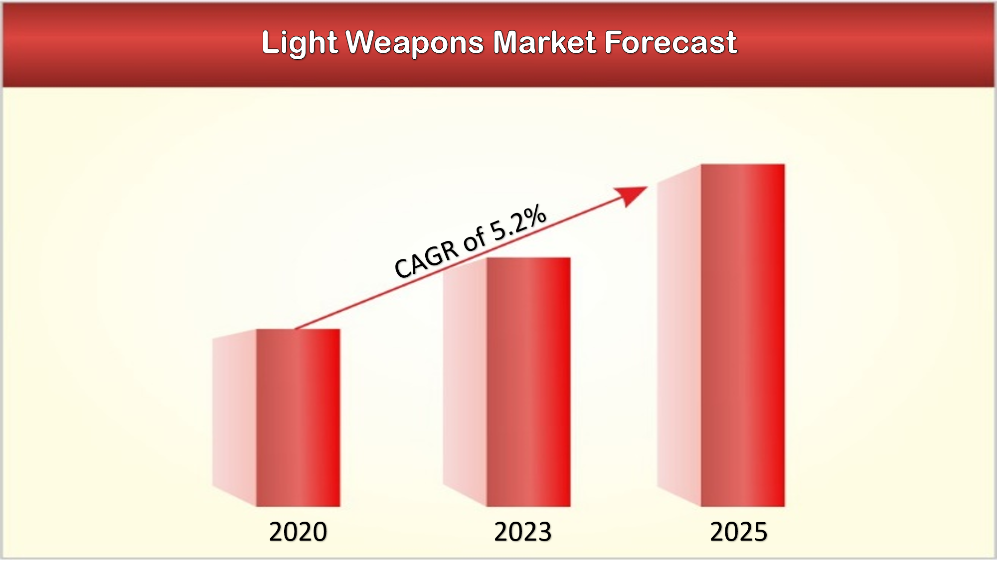 The changing dynamics in Light Weapons Market with covid-19 impact assessment.