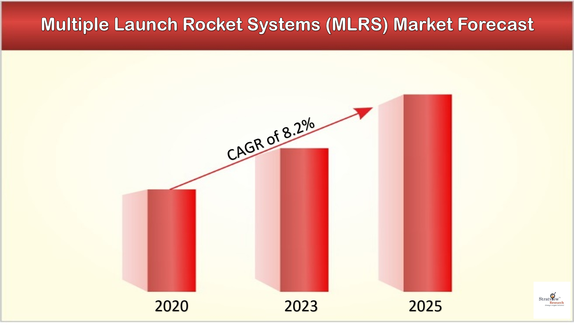 The changing dynamics in Multiple Launch Rocket Systems (MLRS) Market with covid-19 impact assessment.