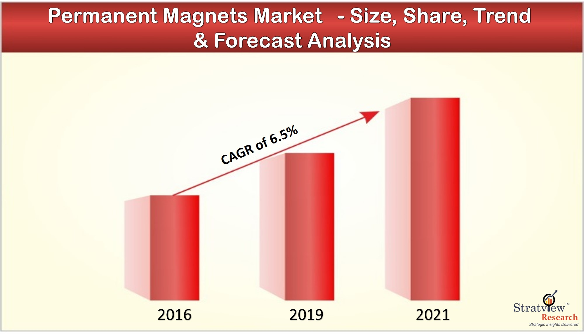 The changing dynamics in Permanent Magnets Market with covid-19 impact assessment