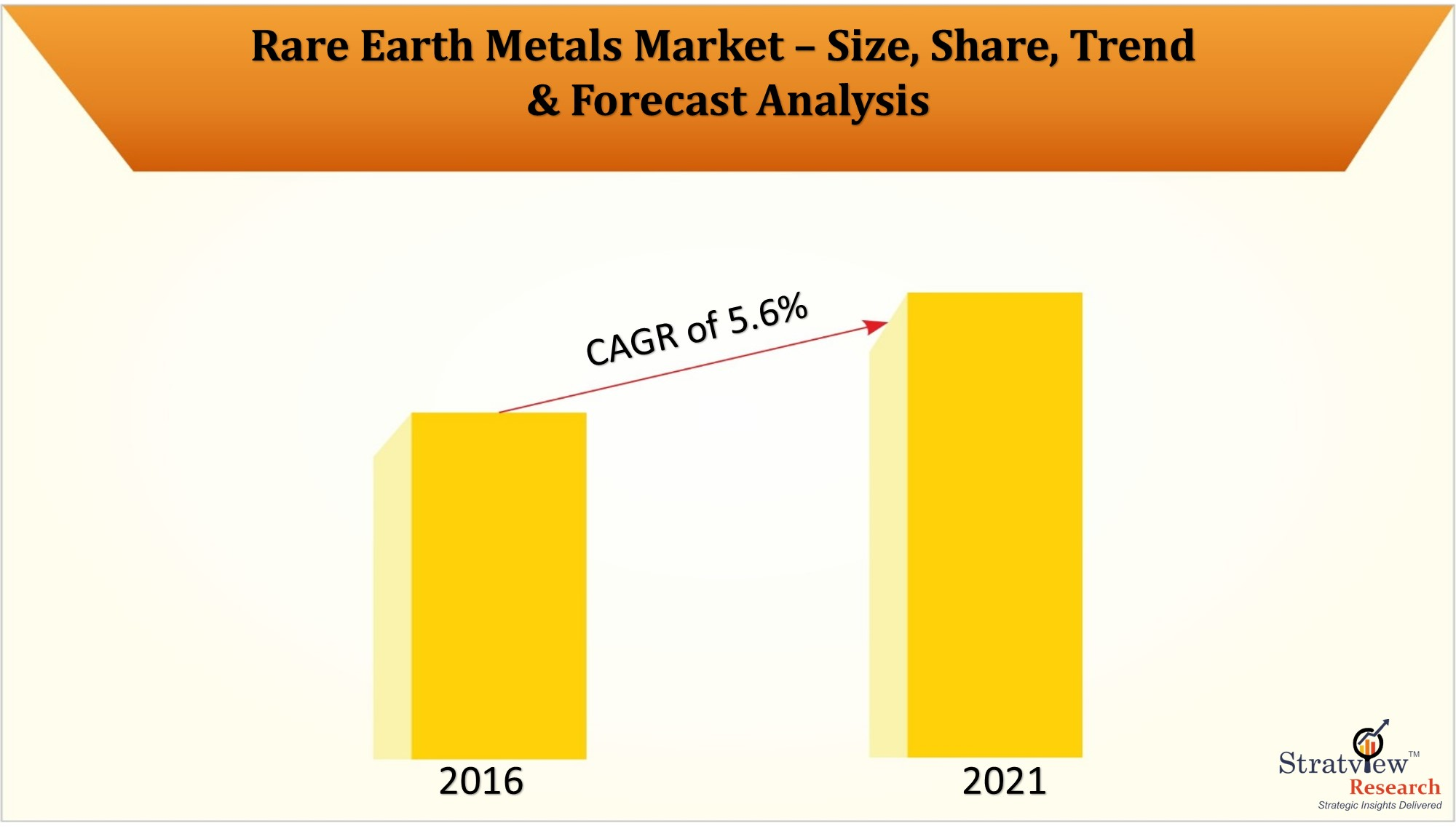 The changing dynamics in Rare Earth Metals Market with covid-19 impact assessment