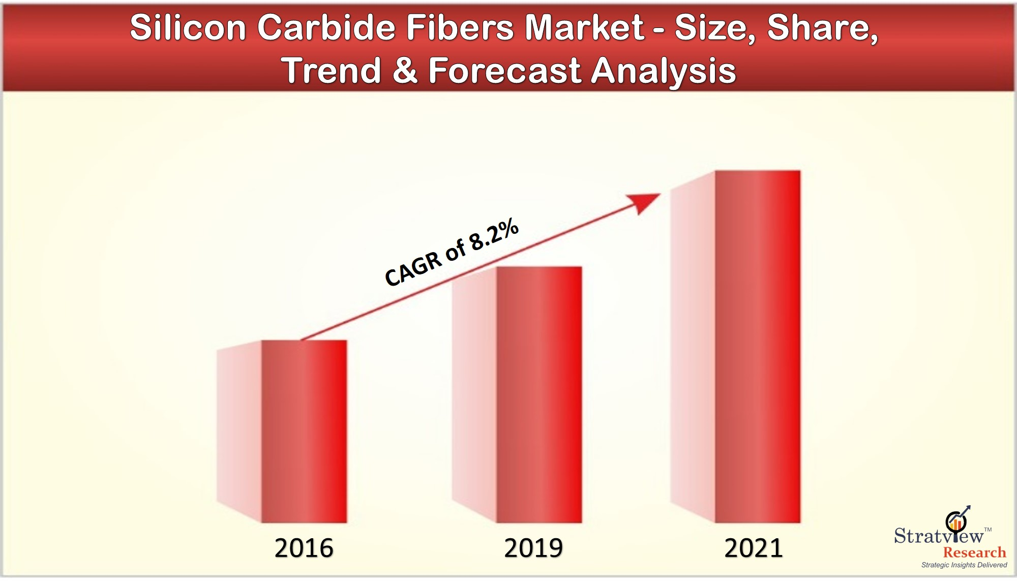 The changing dynamics in Silicon Carbide Fibers Market with covid-19 impact assessment