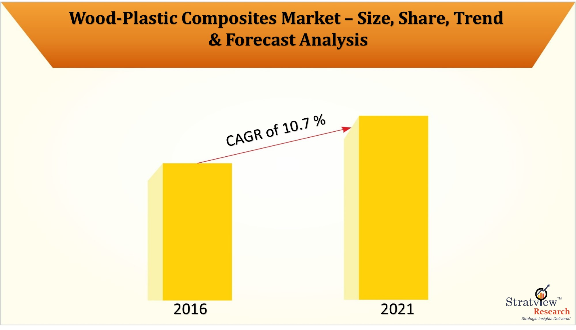 The changing dynamics in Wood-Plastic Composites Market with covid-19 impact assessment