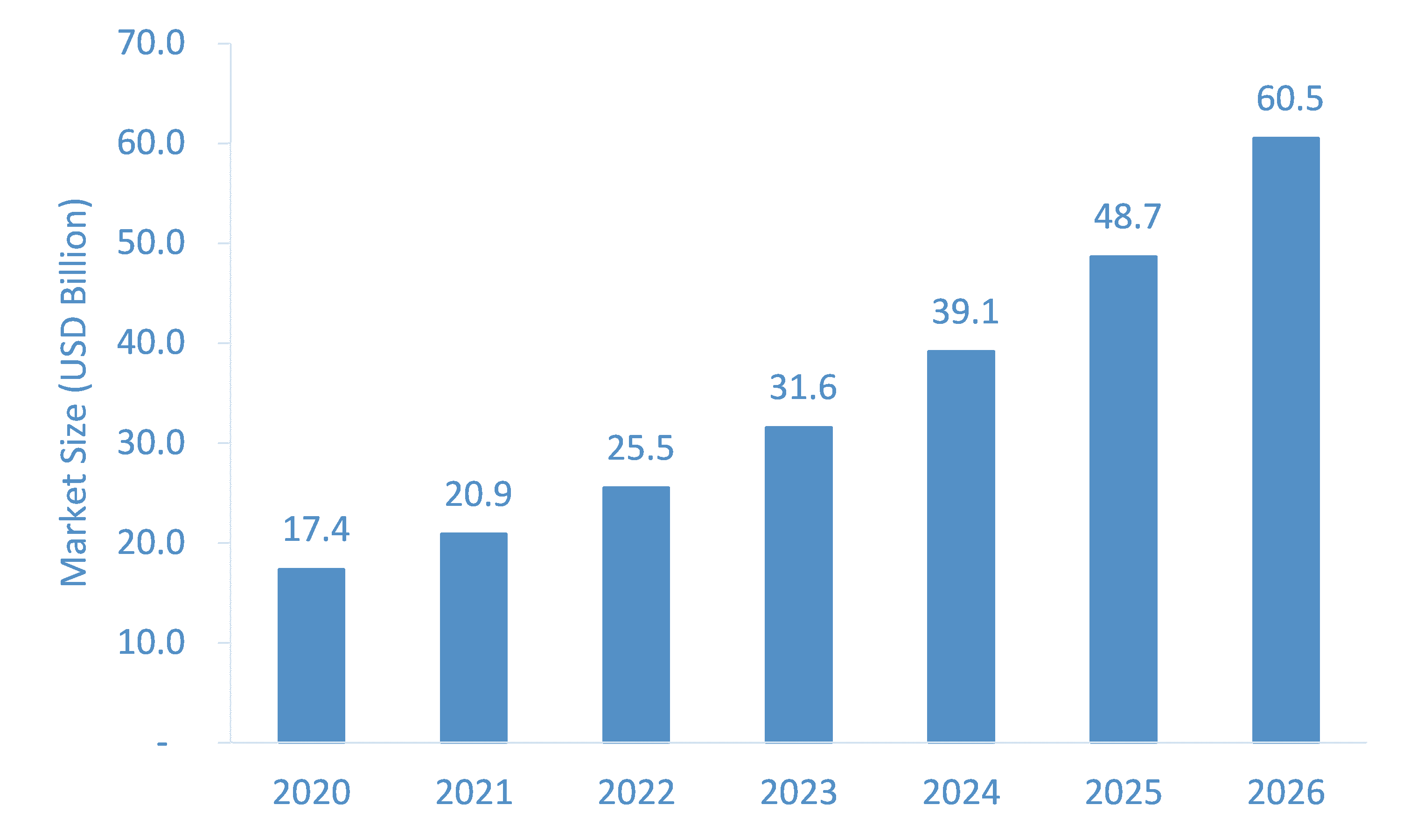 Wearable Medical Devices Market Expected to Rise at A High CAGR, Driving Robust Sales and Revenue till 2026